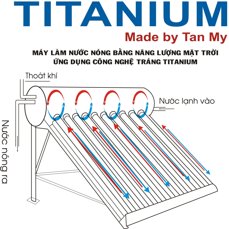titanium 4.
